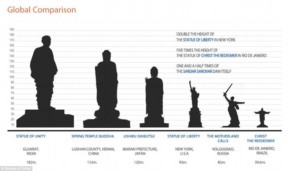 Сравнение высоты самых высоких статуй мира